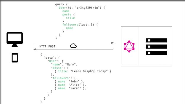 GraphQL one endpoint