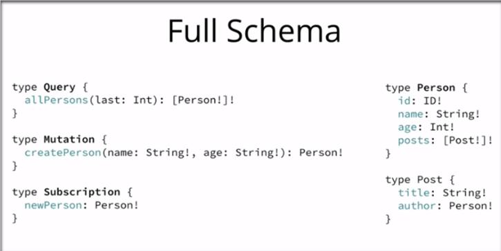 grphql schema